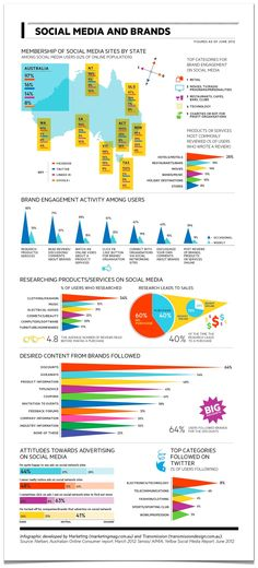 Social media and brands #Australia