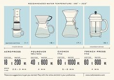 We totally dig this infographic by Radio Roasters out of Decatur, Georgia! @radioroasters