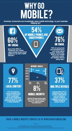Why go mobile #infographic
