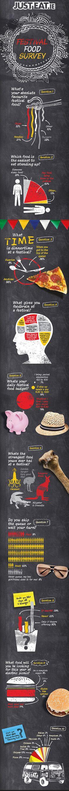 Festival Food Survey #Infographic!