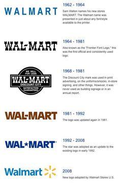 Evolución del logo de Wal-Mart