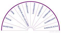 BIOMETRE DES CAPACITÉS MEDIUMNIQUES -  - Groupe 1 : MAGNÉTISME, MEDIUM, CANAL , TÉLÉPATHIE AVEC LES GUIDES, CLAIRVOYANT, CLAIRAUDIENT, CLAIRSENTIENT, CLAIRSAVOIR, CLAIRRESSENTI, KUNDALINI ACTIVE Le Reiki, Reflexology, Tarot, Affirmations, Positivity, Divination, Louise Hay, Spirit Science, Spirituality