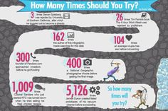How Many Times Should You TRY?!