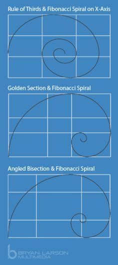 Combining Fibonacci Spirals with Compositions