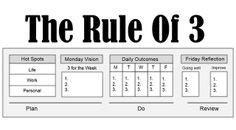 """Employ the """"Rule Of 3"""" for Daily, Weekly and Annual Productivity"""