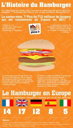 Infographie sur l'histoire du #burger, par http://www.pizza.fr/
