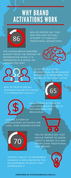 Why Brand Activations Work