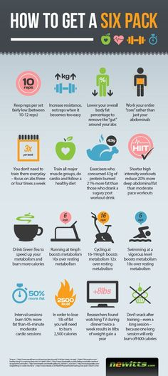 How to Get a 6 Pack Abs The Right Way Infographic. Getting a 6 pack is not impossible, exercise is useless without the right type of diet. High protein is n