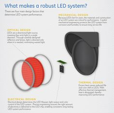 What makes a Robust LED System Mechanical Design, Ergonomic Mouse, Led, How To Make