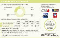 Concesión del Canal Uno fue adjudicada por $9.232 millones más del precio base Base, Weights