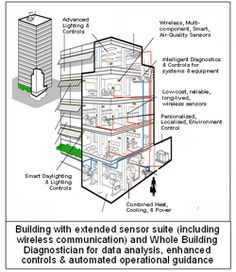 Whole Building Diagnostician Graphic Electronics Projects, Site Analysis, Communication, Floor Plans, Building, Devil, Buildings, Communication Illustrations, Construction