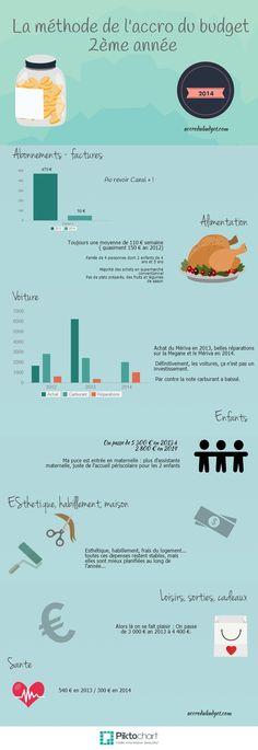 L'Accro du Budget - 2ème bilan   @Piktochart Infographic - accrodubudget.com