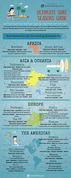 Infographic: Ultimate Surf Seasons Guide - Where and What In the World Surfing Destinations, California Surf, Camper Life, Big Waves, Windsurfing, Spain And Portugal, Surf Girls, Outdoor Activities, Seasons
