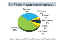 California Still Buys and Sells Way More Weed Than Any Other State | Marijuana