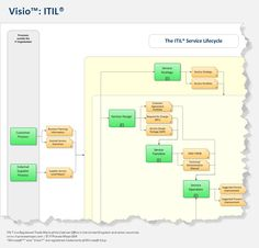 15 best itil templates images on pinterest in 2018 process map itil process map for ms visio the itil process map for visio is a translation of itil 2011 into easy to read customizable visio process templates maxwellsz