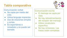 Diferencias entre comunicación verbal y no verbal.