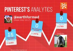 This Pinterest weekly report for earthformed was generated by #Snapchum. Snapchum helps you find recent Pinterest followers, unfollowers and schedule Pins. Find out who doesnot follow you back and unfollow them.