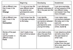 Assessing understanding with concept based learning.