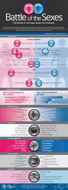 Battle of sexs on social media - interest board Facebook Business, Facebook Marketing, Social Media Marketing, Amuse Journey, Articles En Anglais, Rockstar Energy Drinks, Men Vs Women, Creative Infographic, Gender Roles