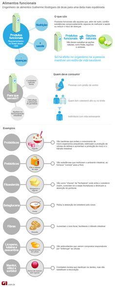 alimentos_funcionais Fitness Nutrition, Good To Know, Beauty, Health Infographics, Diabetes, Amanda, Low Carb, Natural, Link
