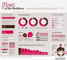 Madres en la fuerza de trabajo #infografia#infographic