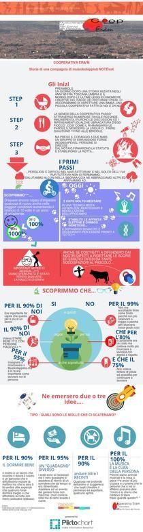 COOP ERAM LA GENESI ^^  | Piktochart Infographic Editor
