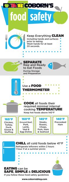 Food Safety Guidelines for Easter and Everyday!