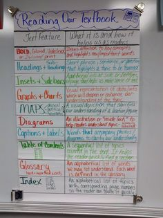 """Teach students to navigate any textbook using the """"Textbook Features"""" Anchor Chart (picture only)"""