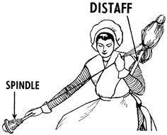 spindle and distaff | spindle' likewise is: