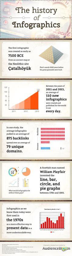 La historia de la infografía