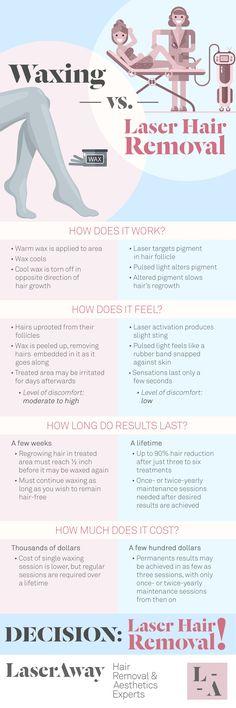 Waxing vs. Laser Hair Removal   LaserAway