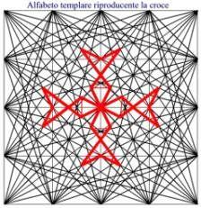Il quadrato magico del SATOR ed il simbolo rinvenuto a Collemaggio