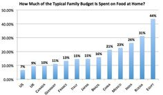 How Much of the Typical Family Budget Is Spent on Food at Home?  Source: Credit Suisse Emerging Consumer Survey