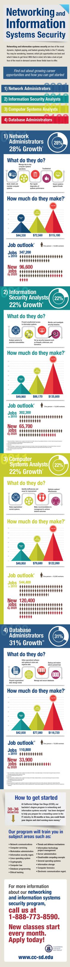 Networking and Information Systems Security are two of the most dynamic, highest-paying, and fastest-growing fields in the IT industry. There are several opportunities for high-demand careers such as network administrators, information security analysts, computer systems analysts, or database administrators. Find out more about these careers in this infographic.