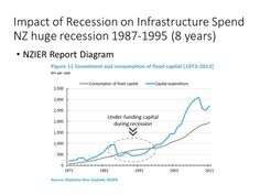 How Recession Impact Infrastructure Spending – The New Zealand Case – Inframanage Capital Expenditure, Asset Management, New Zealand, Investing, Shit Happens, How To Plan, Learning, News, Countries