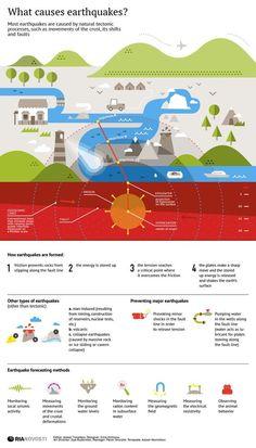 What causes earthquakes? | INFOgraphics | RIA Novosti