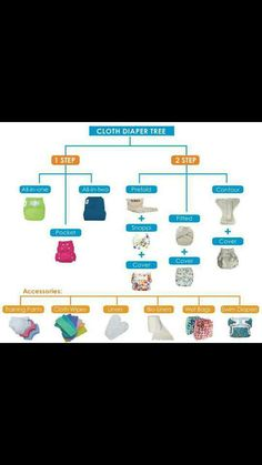 A graph of the different types of cloth diaper systems and styles.