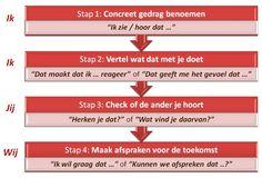 Keizer & Co, communicatie en coaching: feedback geven doe je in in slechts 4 stappen.