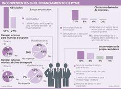 Informalidad y costos, trabas para el crédito a Pyme