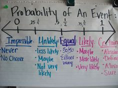 Anchor chart we use in my class to refer to the language, fractions, and decimals that describe the likelihood of an event. Helps so much to see it all together and gets all the kids using the same language and we just keep adding to it!