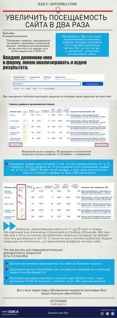 Увеличиваем посещаемость сайта в два раза с помощью #advodka #seo #marketing #business #social #content #education #website #web #analytics
