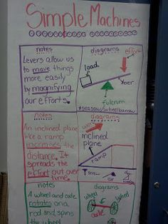 Simple Machines anchor chart
