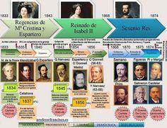 BLOG DE HISTORIA DEL MUNDO CONTEMPORÁNEO: EJES CRONOLÓGICOS DE LA ESPAÑA DEL SIGLO XIX