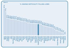 Top 10 jobs employers are having difficulty filling in 2012