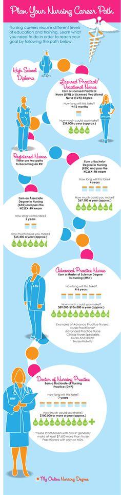 Plan your nursing career path | infographics student Nursing Goals, College Nursing, Nursing School Tips, Nursing Degree, Nursing Career, Travel Nursing, Nursing Tips, Nursing Quotes, Career Planning