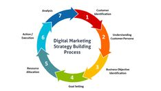 We assist small and medium sized business with full scale affordable digital marketing Services. Website design, SEO, PPC, Social Media and Content Marketing. Digital Marketing Strategy, Persona Marketing, Digital Marketing Quotes, Social Media Marketing Companies, Best Digital Marketing Company, Marketing Goals, Digital Marketing Services, Content Marketing, Marketing Strategies