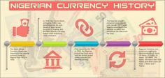 Nigerian Currency History - From the West African Currency Board to the Central Bank of Nigeria, you can read about the development of Nigeria's currency at http://www.ashaymervyn.co.uk/nigerias-currency-how-it-developed/.