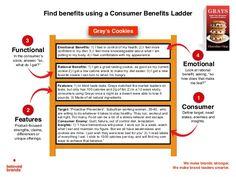 consumer benefits ladder [case study]