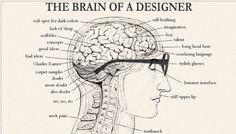 The Brain of a Costume Designer!!!