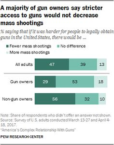 A majority of gun owners say stricter access to guns would not decrease mass shootings  % saying that if it was harder for people to legally obtain guns in the United States, there would be...  Source: Pew Research Center